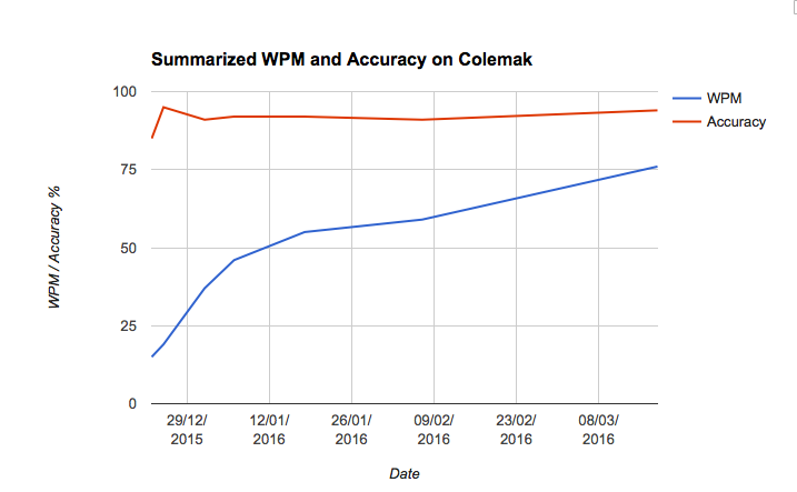 Results after 100 days of Colemak: 100 WPM