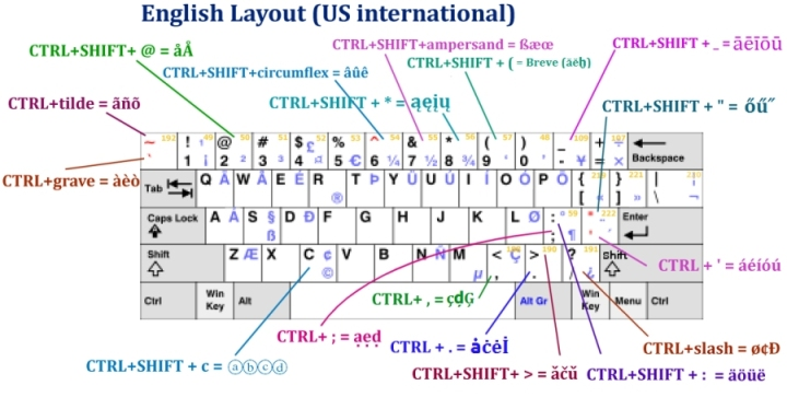 US International layout